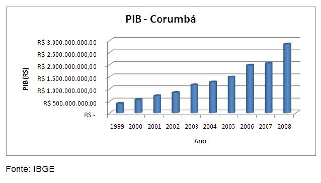 http://diariocorumbaense.com.br/graficopibcorumba.jpg